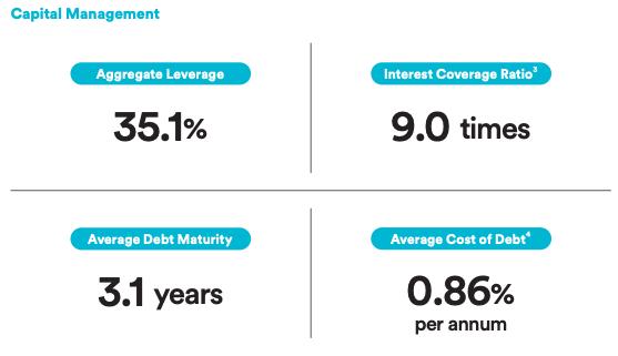 Lendlease REIT Key Financial Indicators