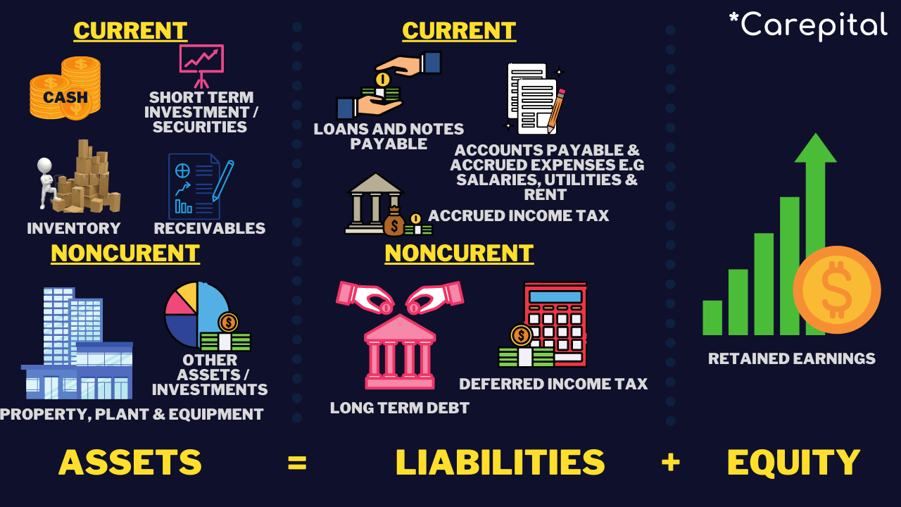 How to invest in stocks: Balance Sheet | Assets = Liabilities + Equity