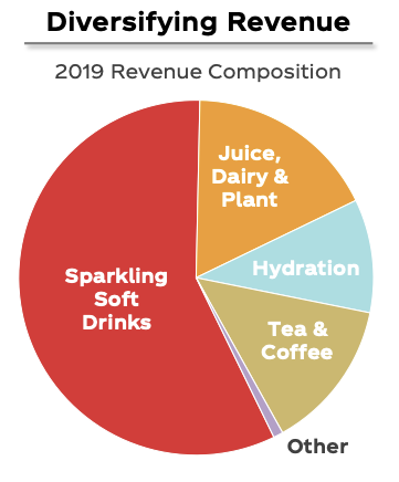 Coca-Cola Stocks Revenue Composition