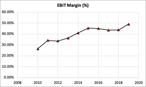 Biogen Stocks EBIT Margin