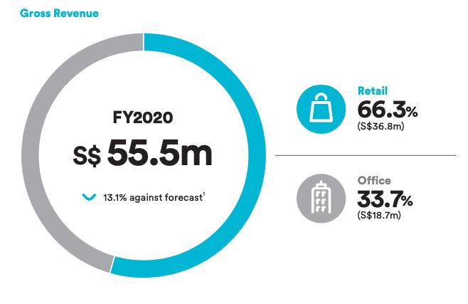 Lendlease REIT Gross Revenue Breakdown