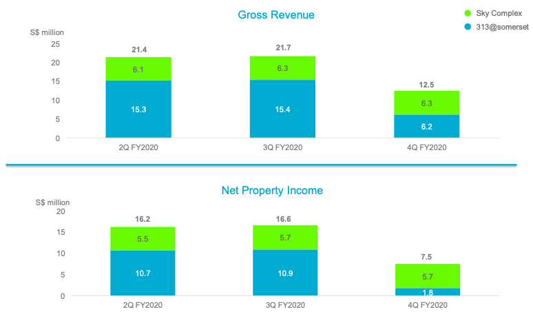 Lendlease REIT Gross Revenue and Net Property Income