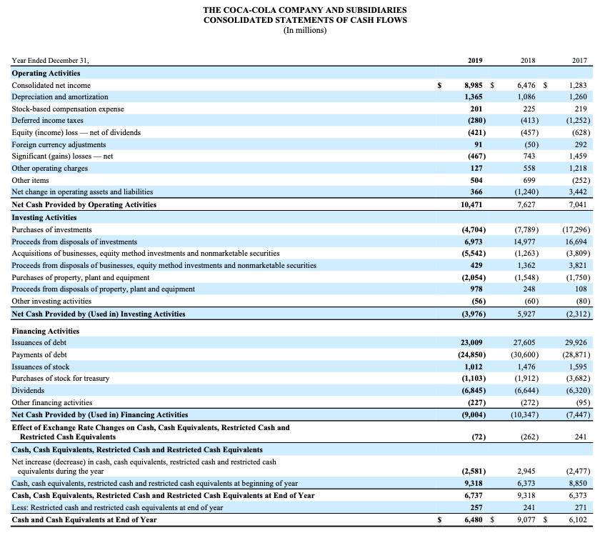 How to invest in stocks: Coca-Cola Cash Flow Statement