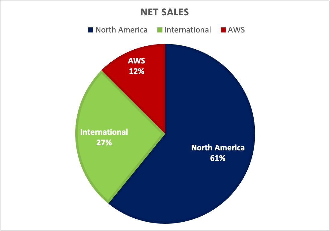 Amazon Stocks: Net Sales Distribution