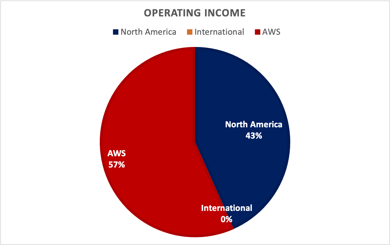 Amazon Stocks: Operating Income Distribution