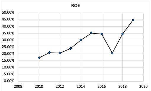 Biogen Stocks ROE