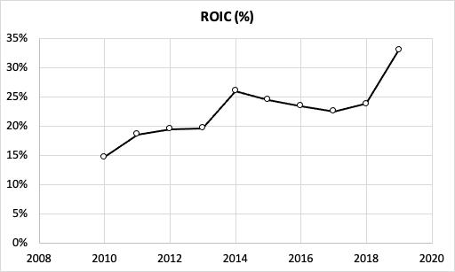 Biogen Stocks ROIC