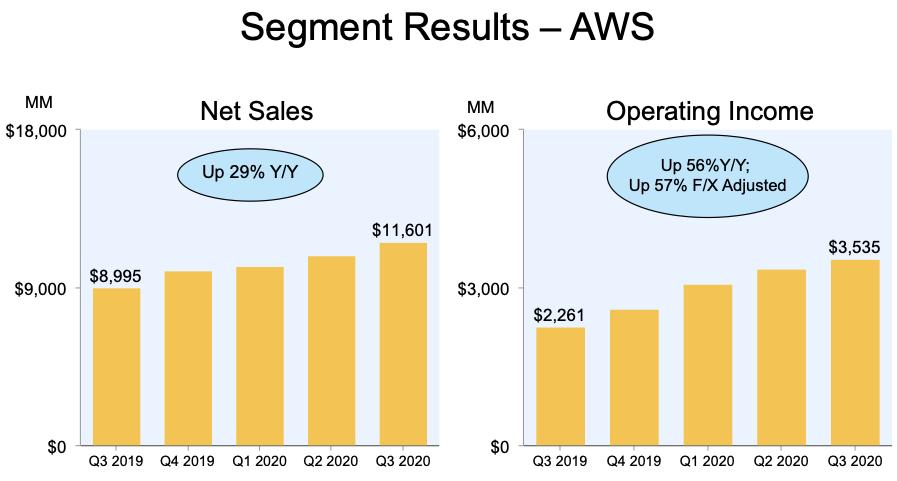 Amazon Stocks AWS Segment Results