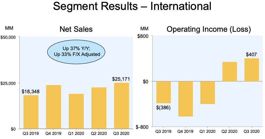 Amazon Stocks International Segment Results