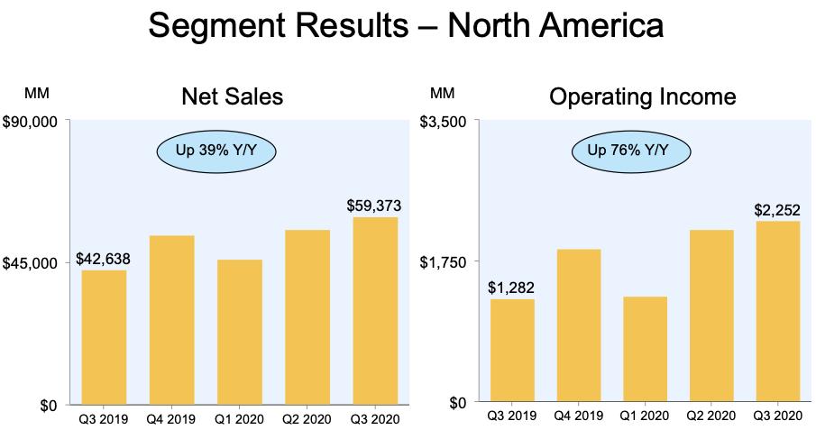 Amazon Stocks North America Segment Results