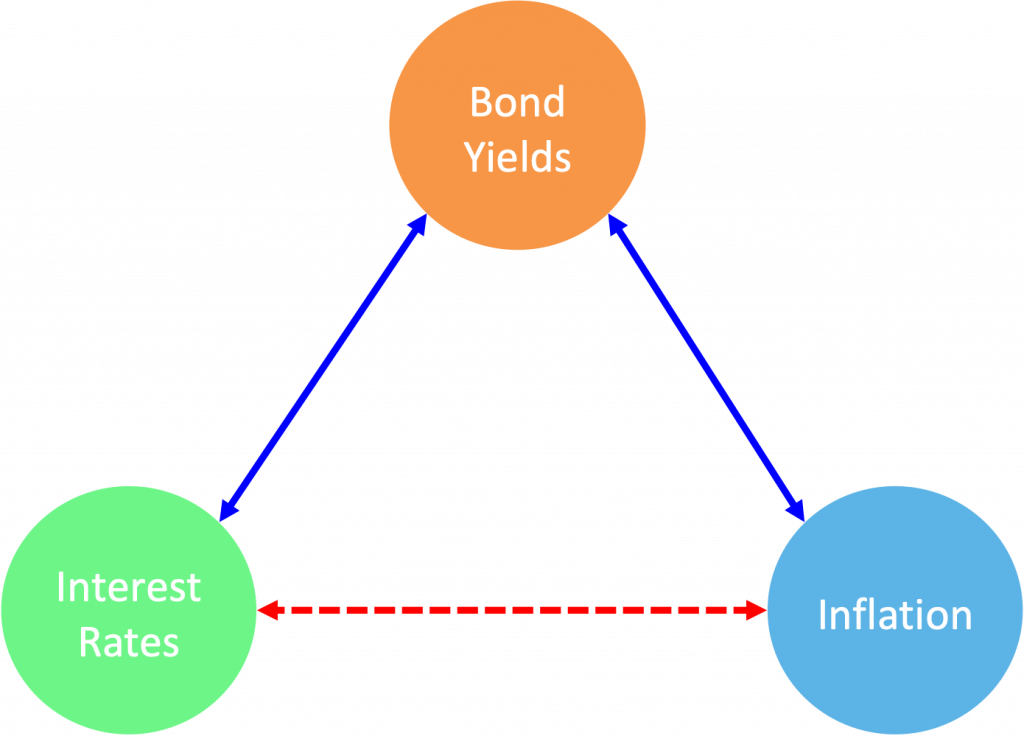 Why is stock market down? Inflation, Interest Rates and Bond Yields