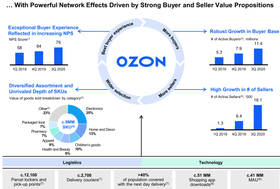 Ozon Buy and Seller Value Propositions